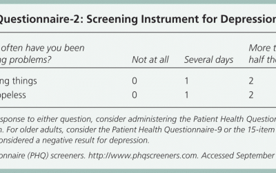 The PHQ2/PHQ9 Assessment – How reliable is it?
